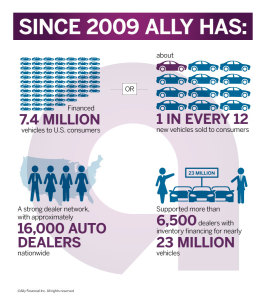ally_since_2008_infographic_800x900_web